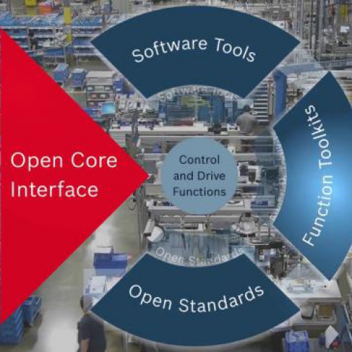 Open Core Interface for Drives solution.